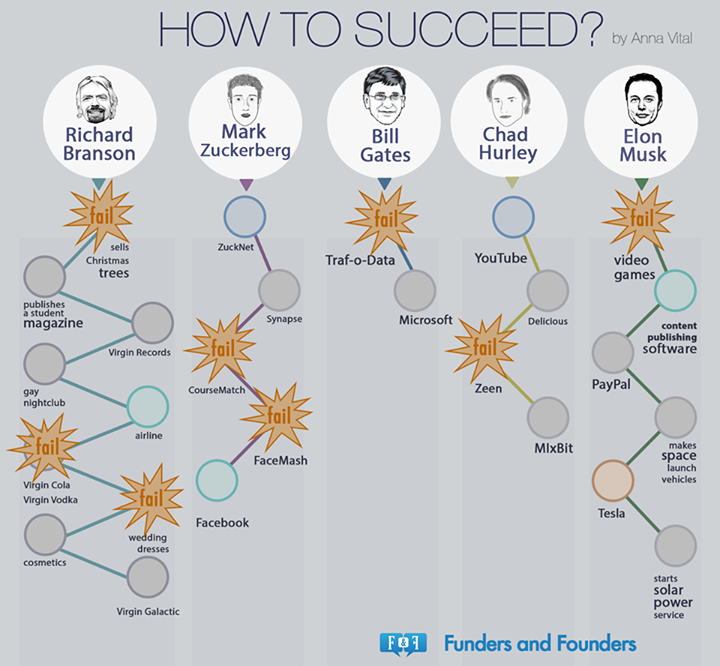 Do you agree that the way to succeed is to fail first?