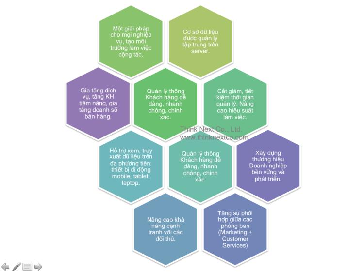 10 Lợi Ích CRM ERP mang lại cho Doanh Nghiệp