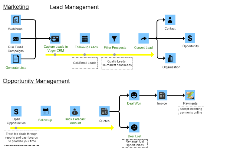 Marketing, Lead Management, Opportunity Management Diagram Processes