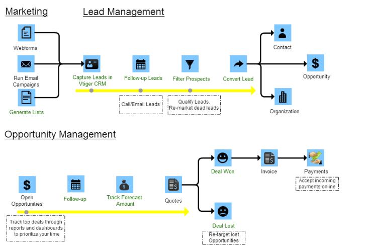 Marketing, Lead Management, Opportunity Management Diagram Processes