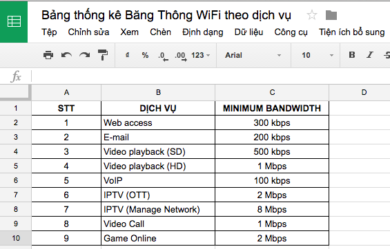 Bang thong ke Bang Thong (Bandwidth) WiFi theo Dich vu