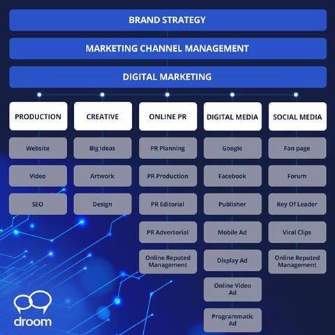 ngành quảng cáo marketing